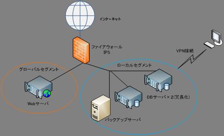 サービス提供例 その1 構成図