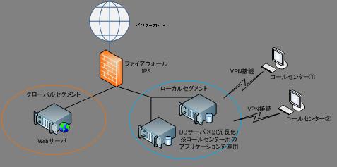 サービス提供例 その2 構成図