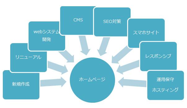 ホームページに関するサービス概要